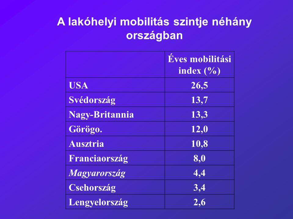 A lakóhelyi mobilitás szintje néhány országban