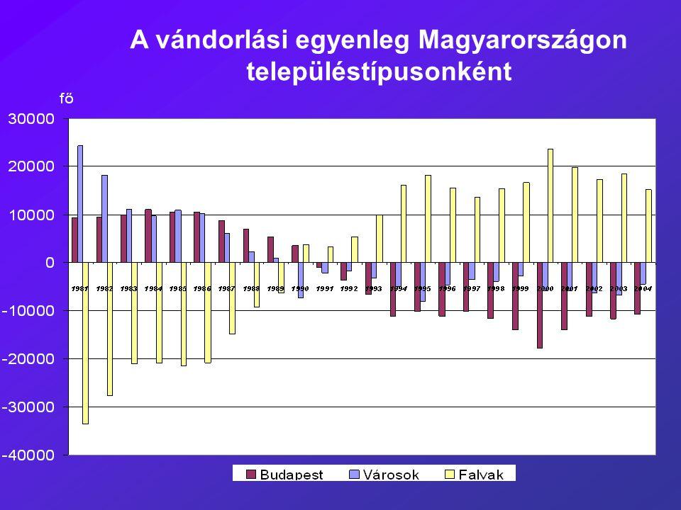 A vándorlási egyenleg Magyarországon településtípusonként