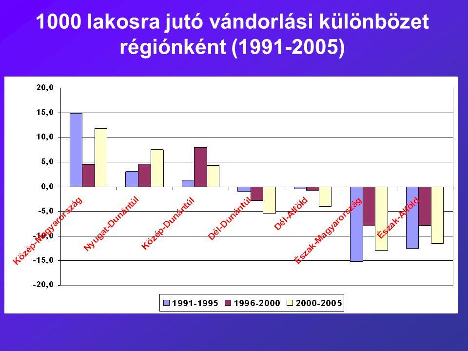 1000 lakosra jutó vándorlási különbözet régiónként (1991-2005)