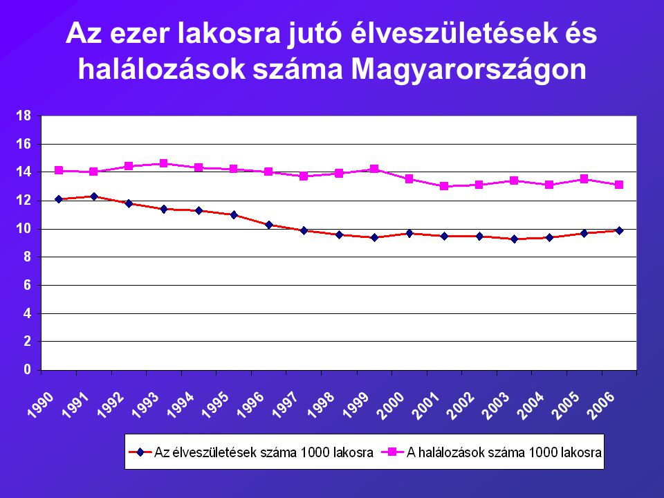 Az ezer lakosra jutó élveszületések és halálozások száma Magyarországon