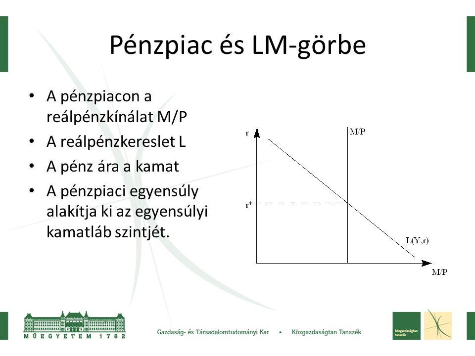 Pénzpiac és LM-görbe A pénzpiacon a reálpénzkínálat M/P