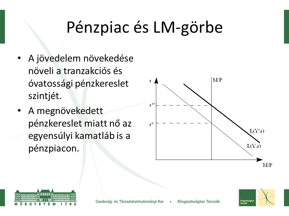 Pénzpiac és LM-görbe A jövedelem növekedése növeli a tranzakciós és óvatossági pénzkereslet szintjét.