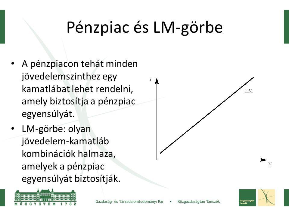 Pénzpiac és LM-görbe A pénzpiacon tehát minden jövedelemszinthez egy kamatlábat lehet rendelni, amely biztosítja a pénzpiac egyensúlyát.