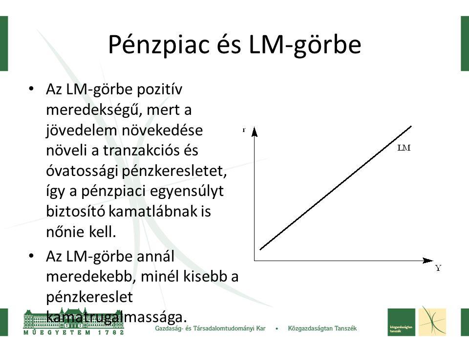 Pénzpiac és LM-görbe