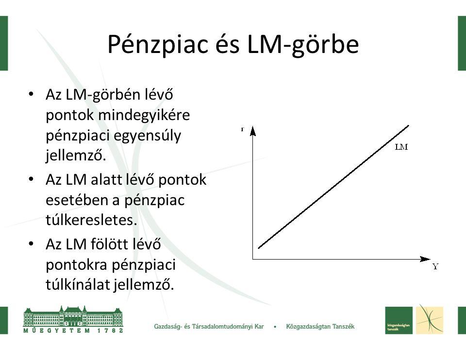 Pénzpiac és LM-görbe Az LM-görbén lévő pontok mindegyikére pénzpiaci egyensúly jellemző. Az LM alatt lévő pontok esetében a pénzpiac túlkeresletes.