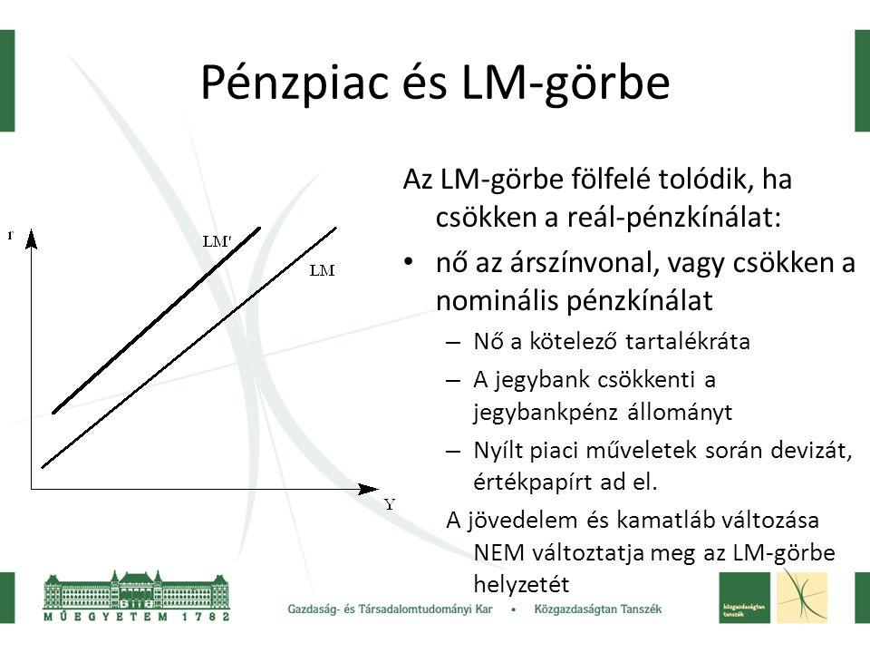 Pénzpiac és LM-görbe Az LM-görbe fölfelé tolódik, ha csökken a reál-pénzkínálat: nő az árszínvonal, vagy csökken a nominális pénzkínálat.