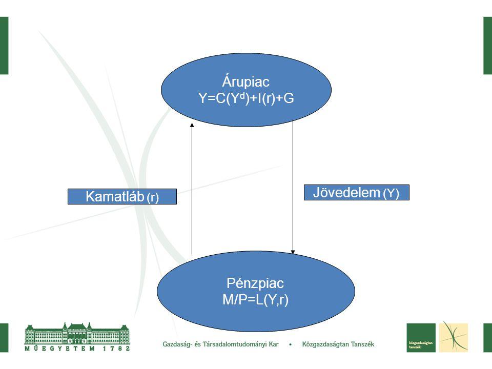 Árupiac Y=C(Yd)+I(r)+G Jövedelem (Y) Kamatláb (r) Pénzpiac M/P=L(Y,r)