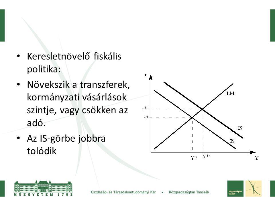 Keresletnövelő fiskális politika: