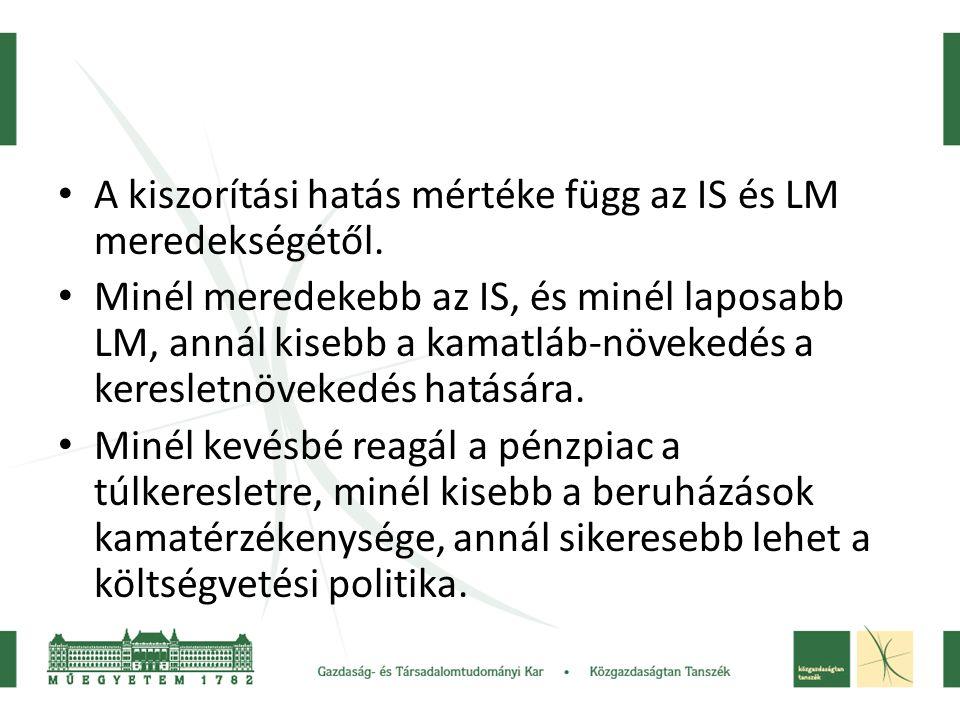 A kiszorítási hatás mértéke függ az IS és LM meredekségétől.