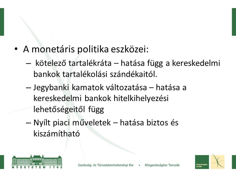 A monetáris politika eszközei: