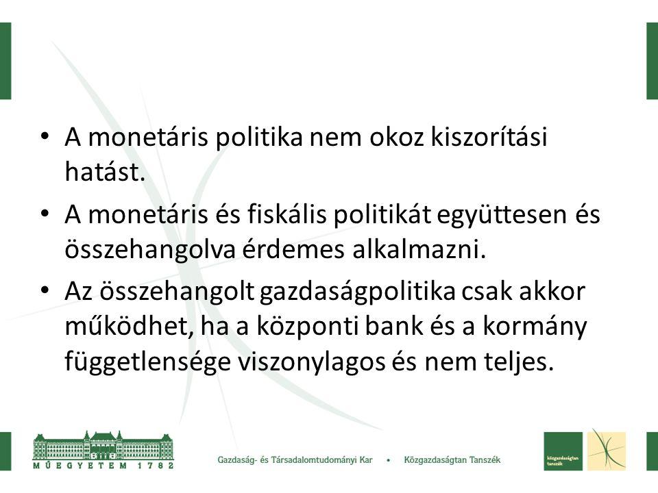 A monetáris politika nem okoz kiszorítási hatást.