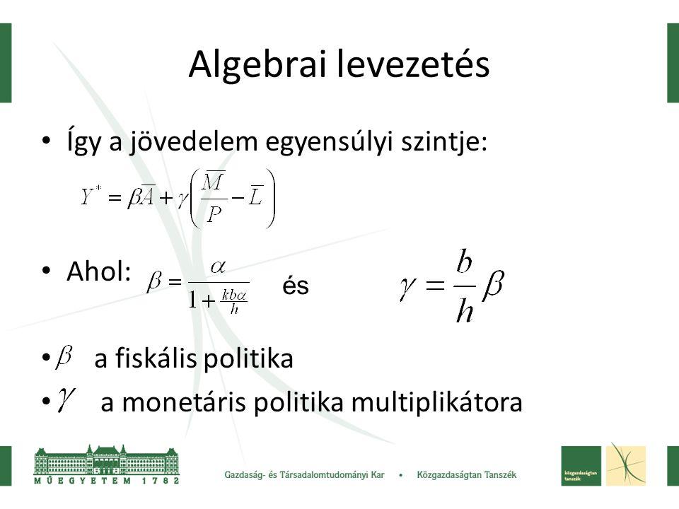 Algebrai levezetés Így a jövedelem egyensúlyi szintje: Ahol: