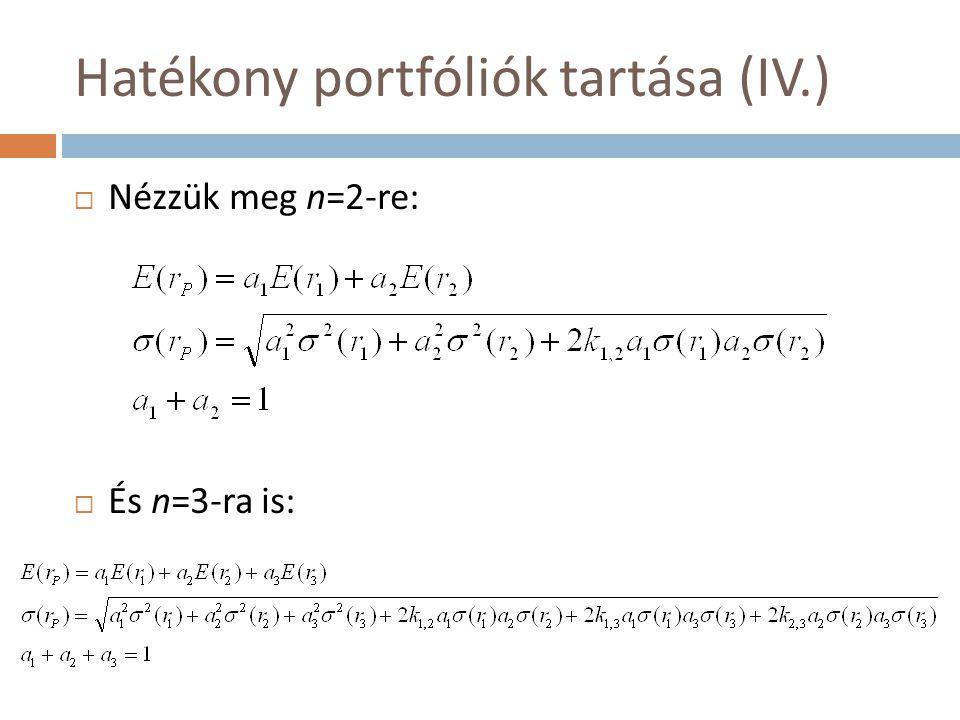 Hatékony portfóliók tartása (IV.)