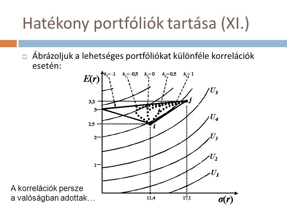 Hatékony portfóliók tartása (XI.)