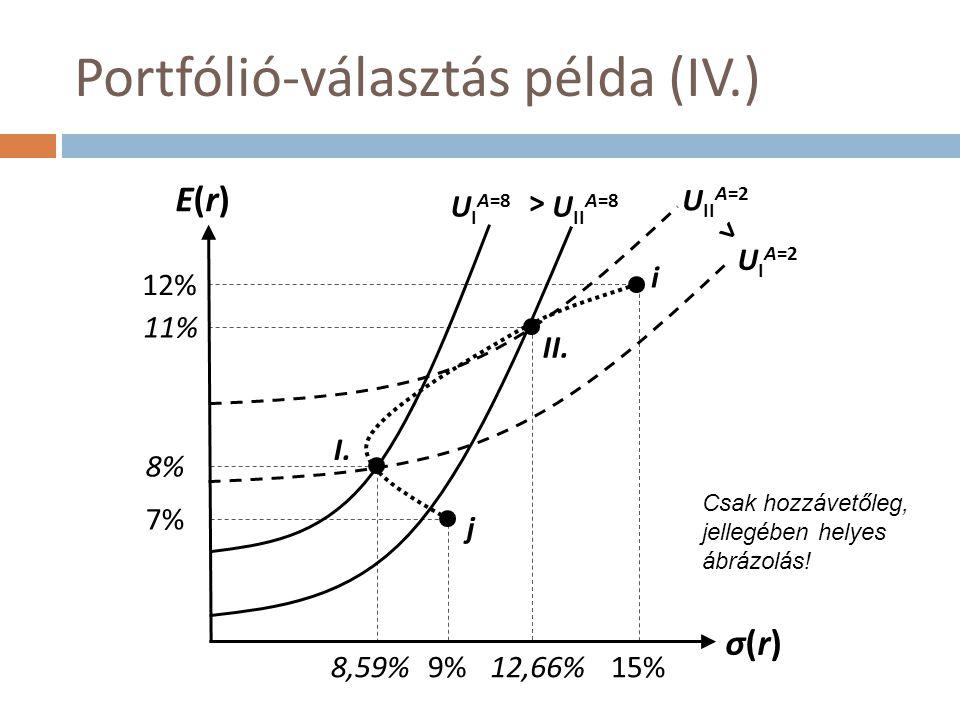 Portfólió-választás példa (IV.)