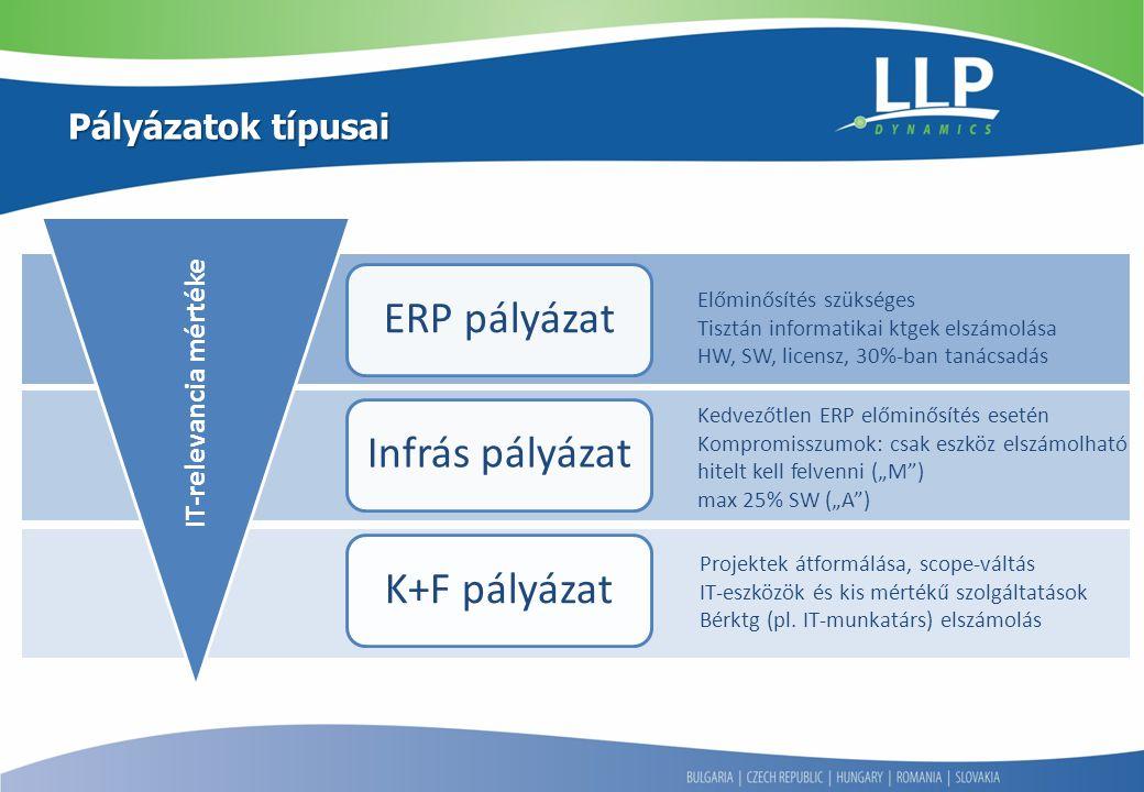 Pályázatok típusai IT-relevancia mértéke Előminősítés szükséges