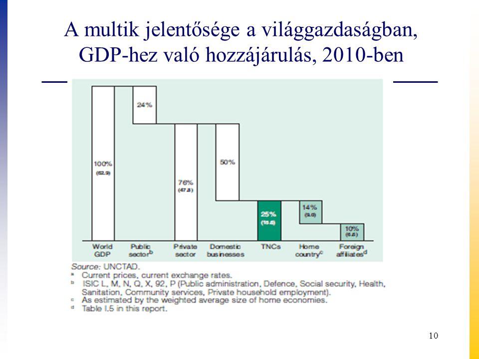 A multik jelentősége a világgazdaságban, GDP-hez való hozzájárulás, 2010-ben