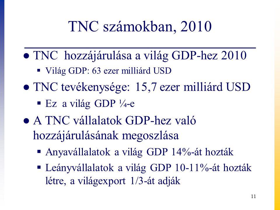 TNC számokban, 2010 TNC hozzájárulása a világ GDP-hez 2010