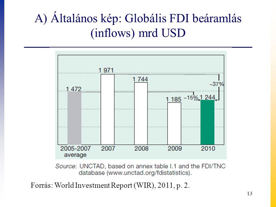 A) Általános kép: Globális FDI beáramlás (inflows) mrd USD