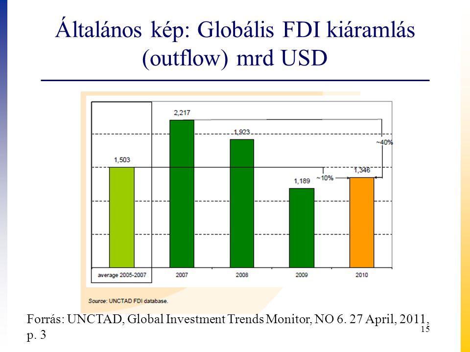 Általános kép: Globális FDI kiáramlás (outflow) mrd USD