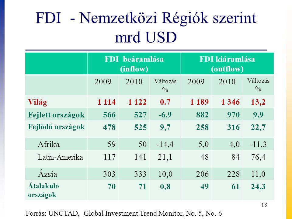 FDI - Nemzetközi Régiók szerint mrd USD