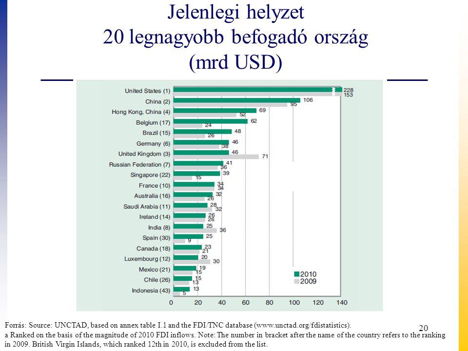 Jelenlegi helyzet 20 legnagyobb befogadó ország (mrd USD)