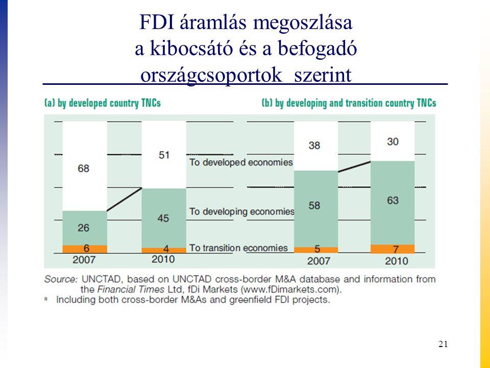 FDI áramlás megoszlása a kibocsátó és a befogadó országcsoportok szerint