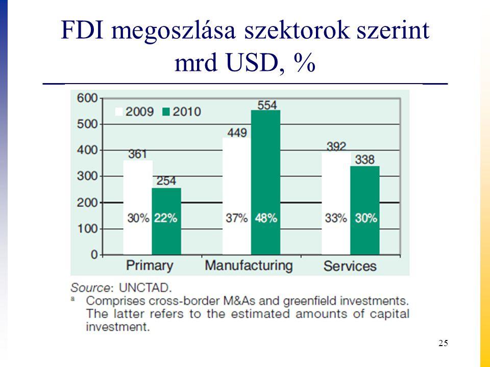 FDI megoszlása szektorok szerint mrd USD, %