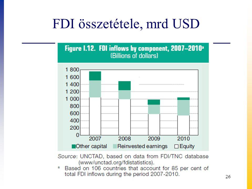 FDI összetétele, mrd USD