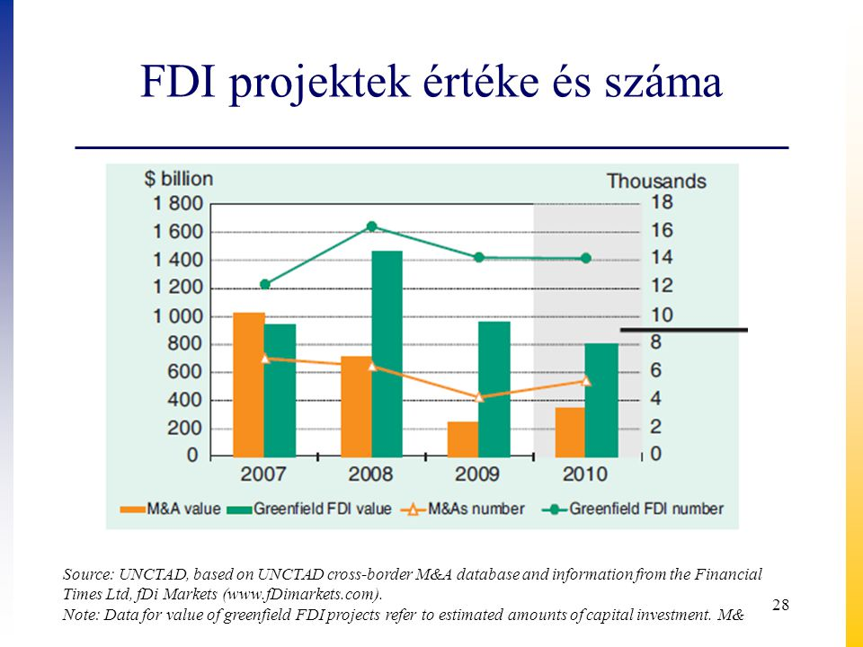 FDI projektek értéke és száma