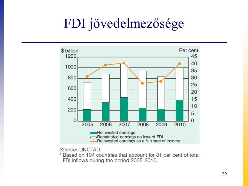FDI jövedelmezősége