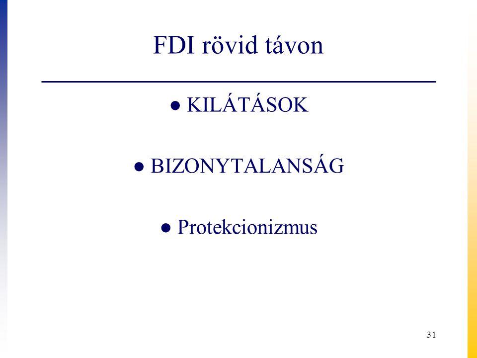 FDI rövid távon KILÁTÁSOK BIZONYTALANSÁG Protekcionizmus