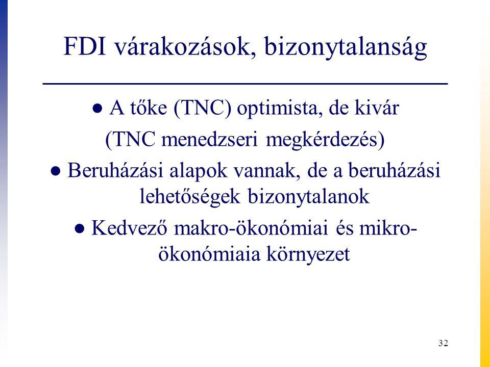 FDI várakozások, bizonytalanság