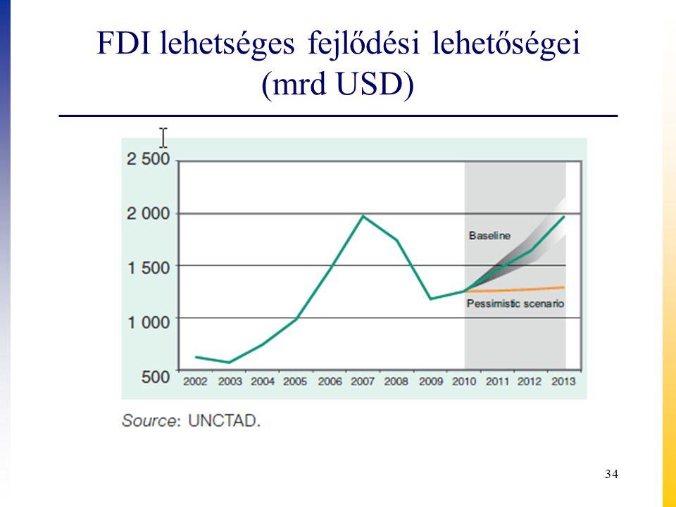 FDI lehetséges fejlődési lehetőségei (mrd USD)