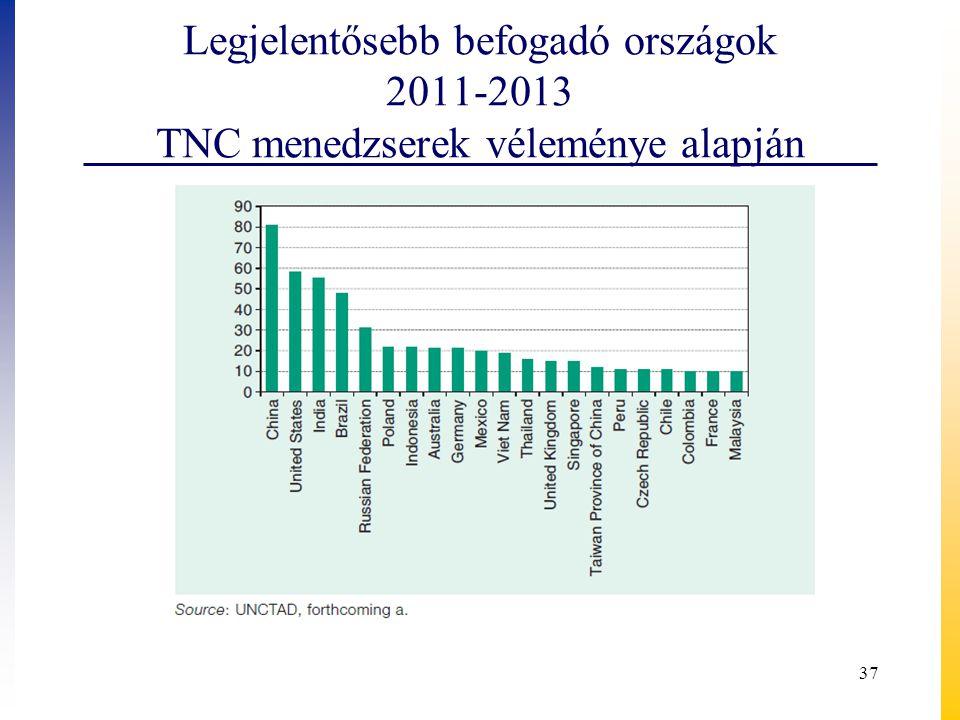 Legjelentősebb befogadó országok 2011-2013 TNC menedzserek véleménye alapján