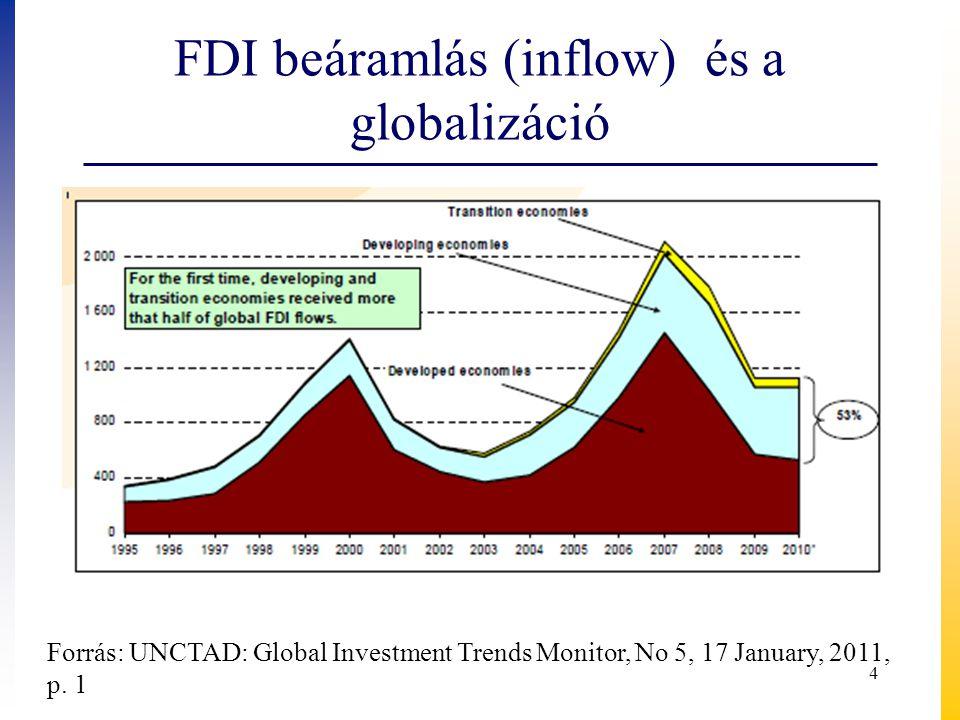 FDI beáramlás (inflow) és a globalizáció