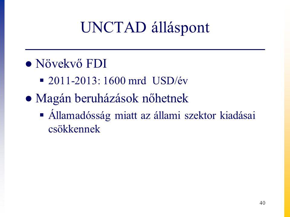 UNCTAD álláspont Növekvő FDI Magán beruházások nőhetnek