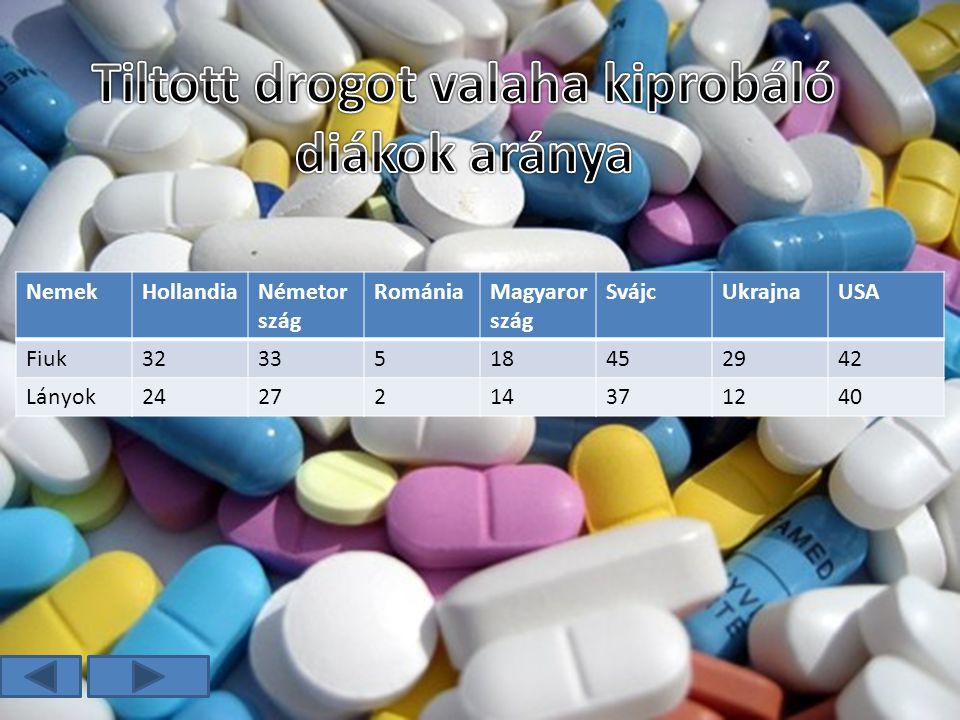 Tiltott drogot valaha kiprobáló diákok aránya