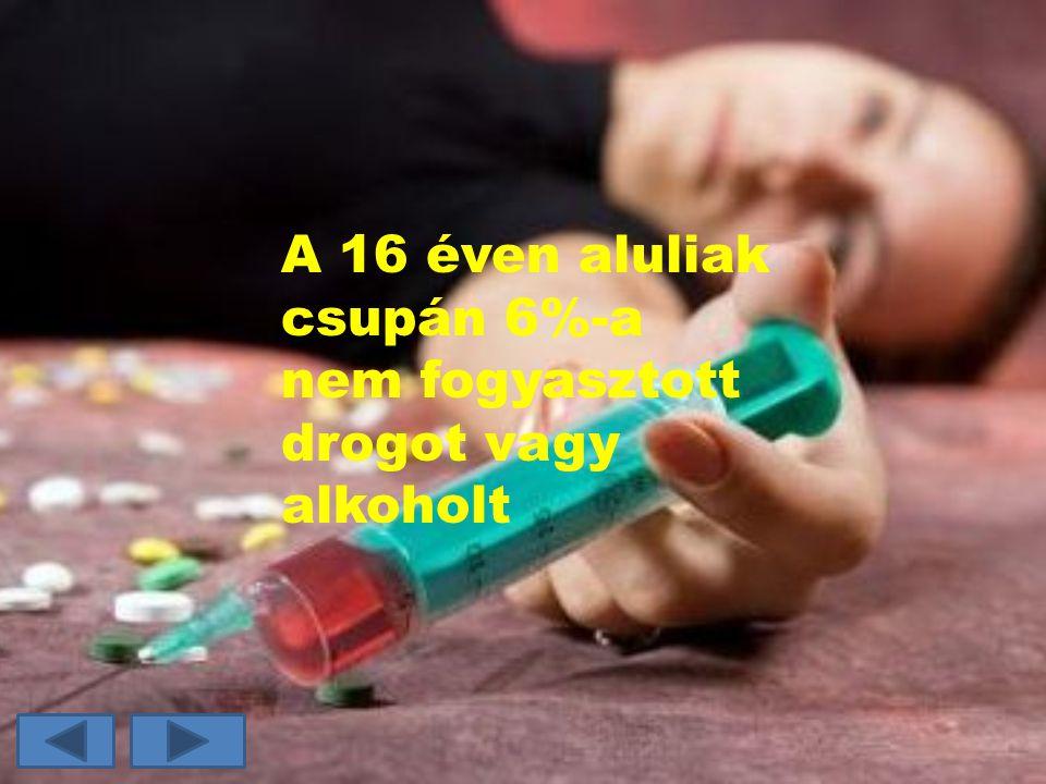 A 16 éven aluliak csupán 6%-a nem fogyasztott drogot vagy alkoholt