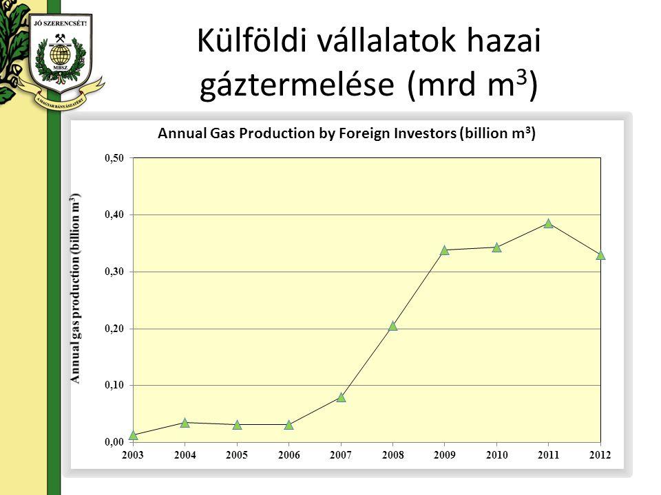 Külföldi vállalatok hazai gáztermelése (mrd m3)
