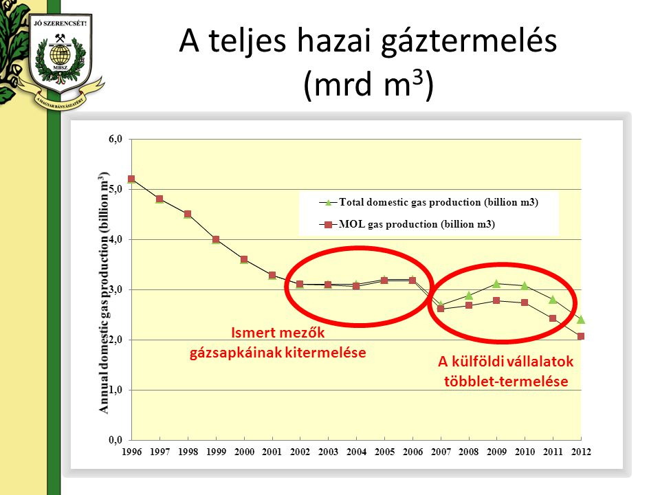 A teljes hazai gáztermelés (mrd m3)