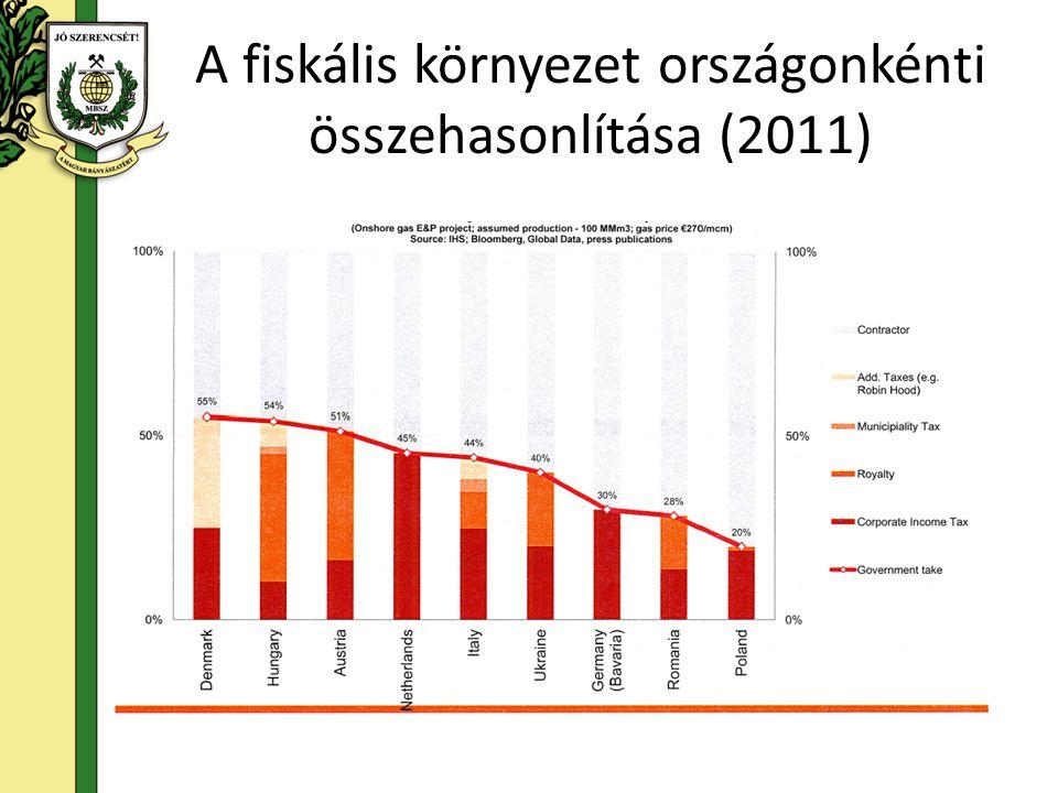 A fiskális környezet országonkénti összehasonlítása (2011)