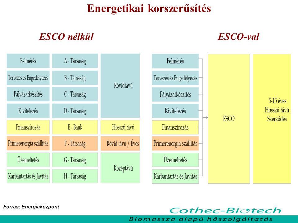 Energetikai korszerűsítés