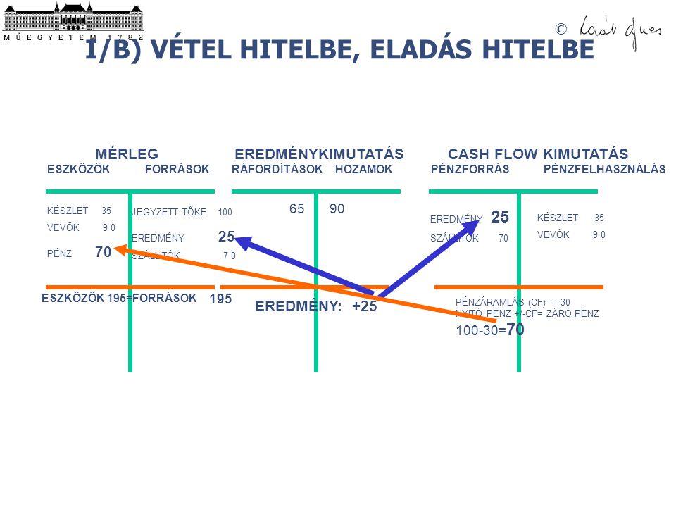I/B) VÉTEL HITELBE, ELADÁS HITELBE