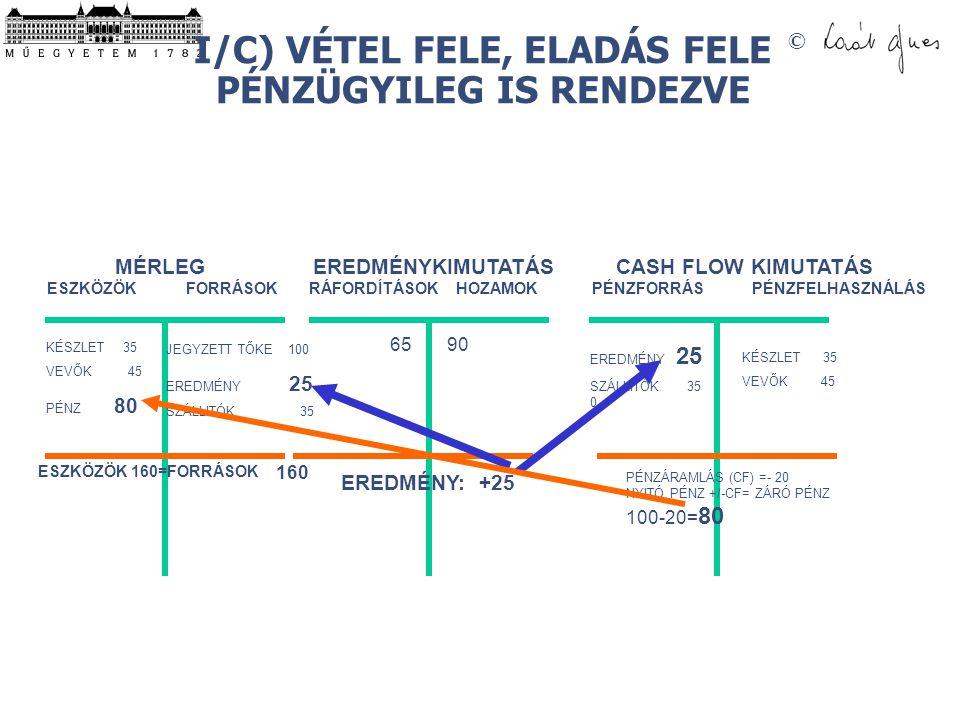 I/C) VÉTEL FELE, ELADÁS FELE PÉNZÜGYILEG IS RENDEZVE