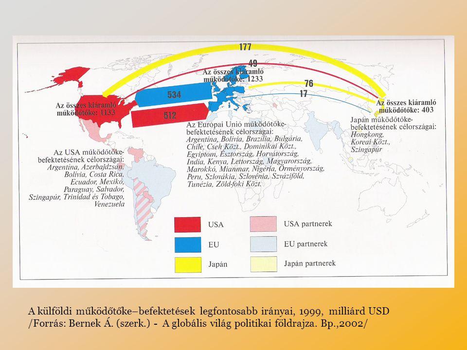 A külföldi működőtőke–befektetések legfontosabb irányai, 1999, milliárd USD /Forrás: Bernek Á.