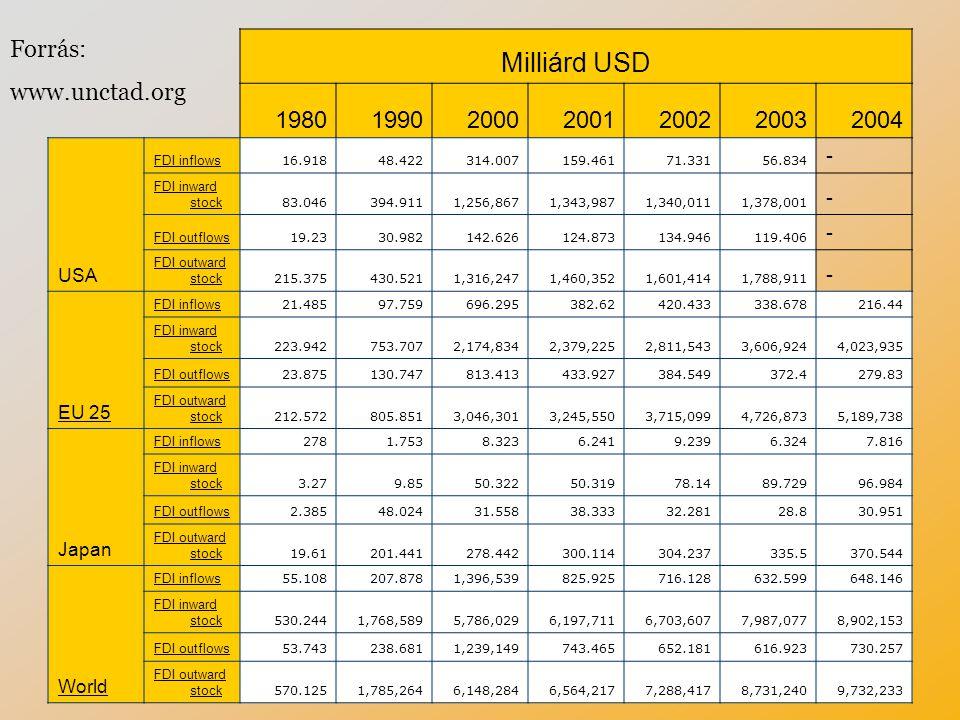 Milliárd USD Forrás: www.unctad.org 1980 1990 2000 2001 2002 2003 2004