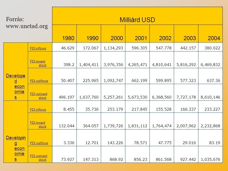 Milliárd USD 1980 1990 2000 2001 2002 2003 2004 Forrás: www.unctad.org