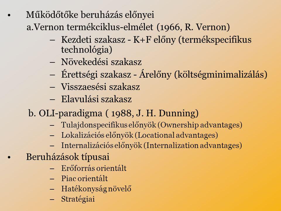 b. OLI-paradigma ( 1988, J. H. Dunning)