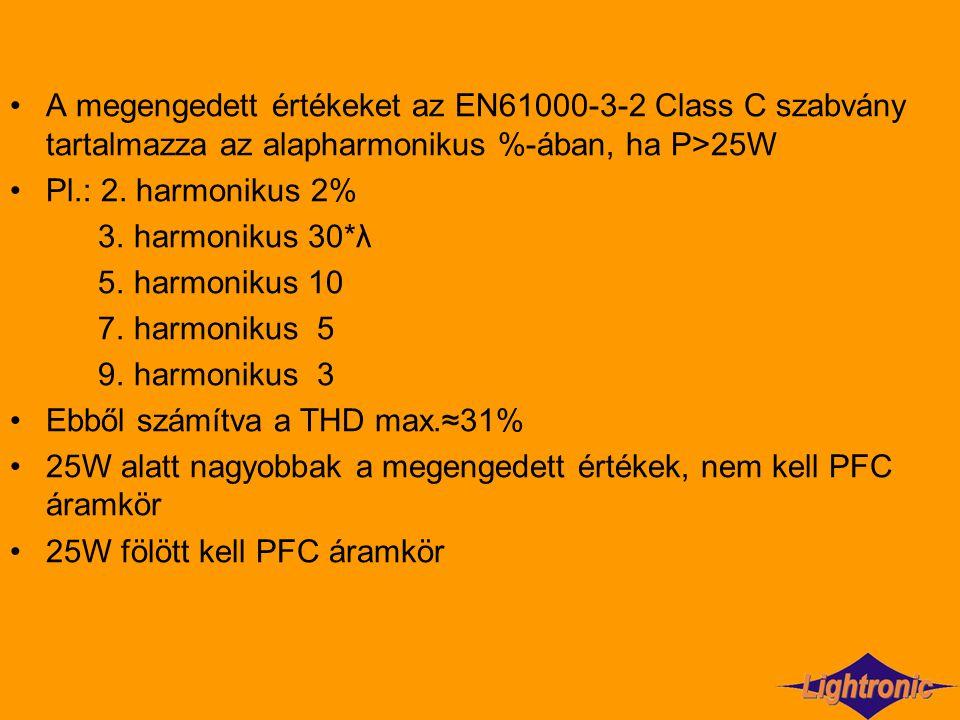 A megengedett értékeket az EN61000-3-2 Class C szabvány tartalmazza az alapharmonikus %-ában, ha P>25W